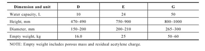 Acetylene Cylinders sizes table image