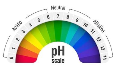 PH Value table