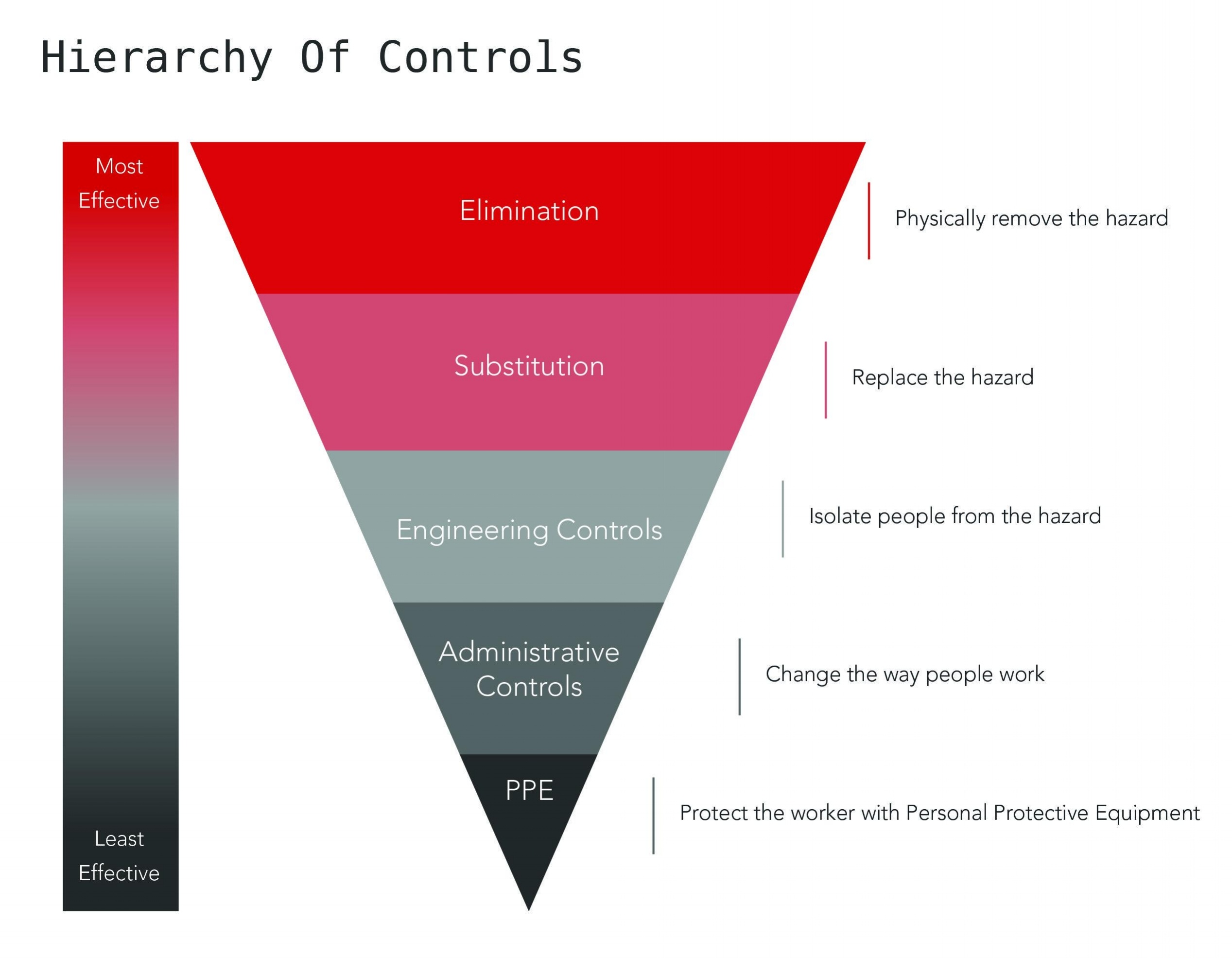Hierarchy of controls for chemical hazards