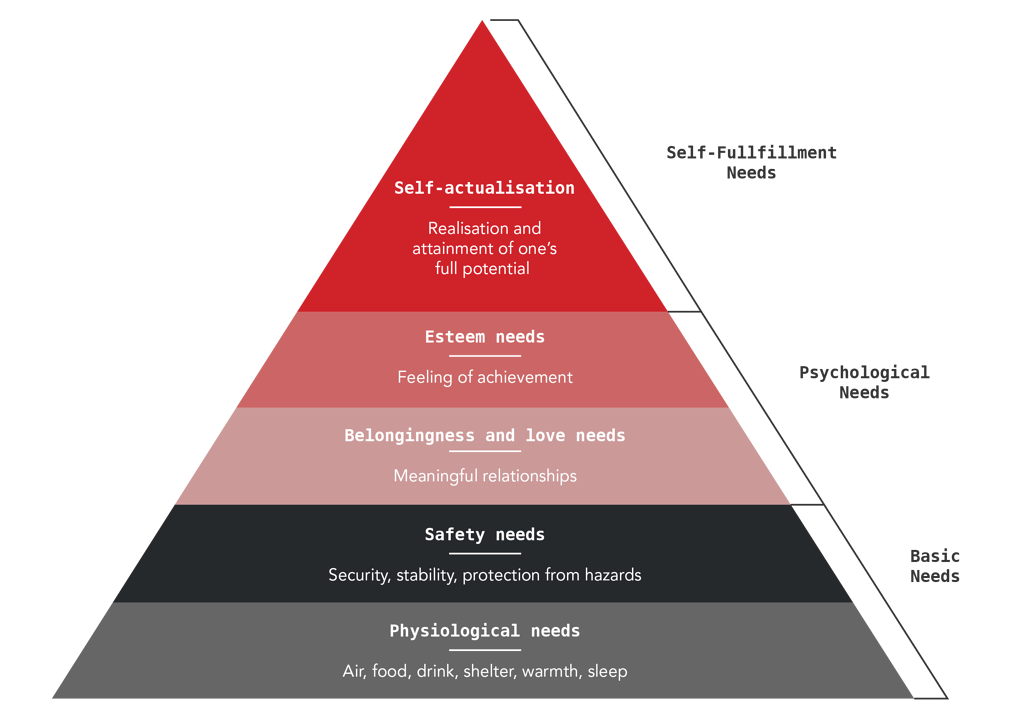 Maslows Hierarchy of needs.2.png