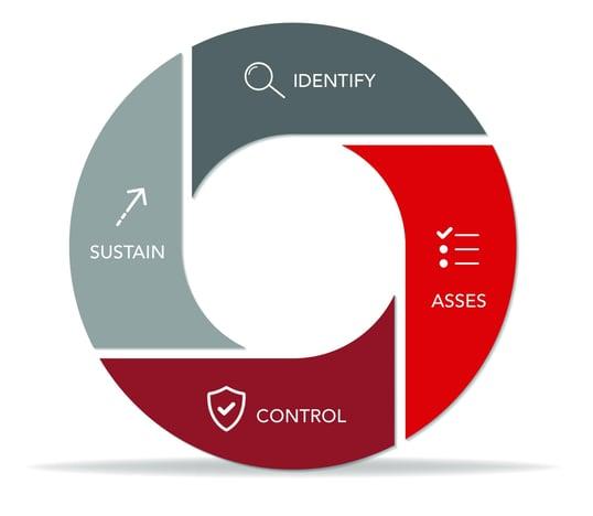 STOREMASTA methodology - Identify - Assess - Control - Sustain