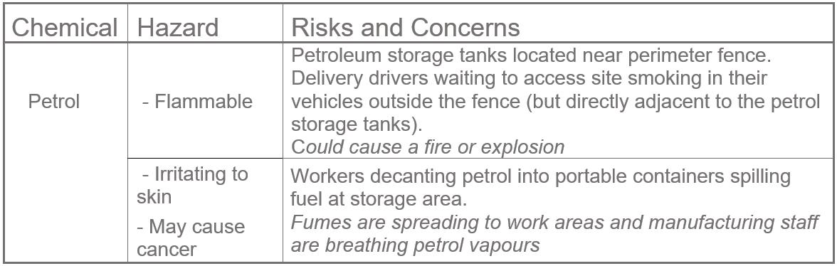 Chemical Hazard Risk List