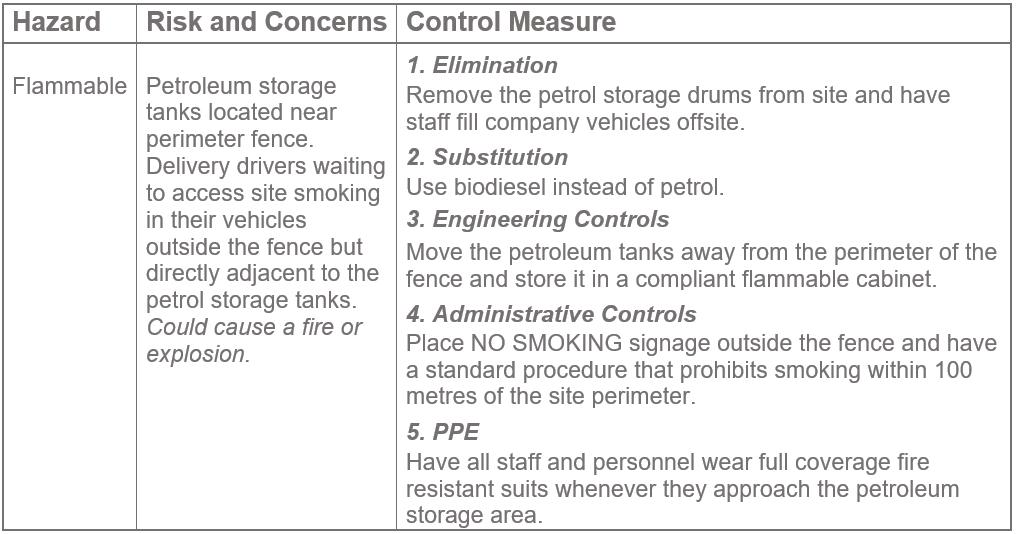 Chemical Hazard Risk control measure list graph