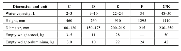 High Pressure industrial gas cylinder sizes table image