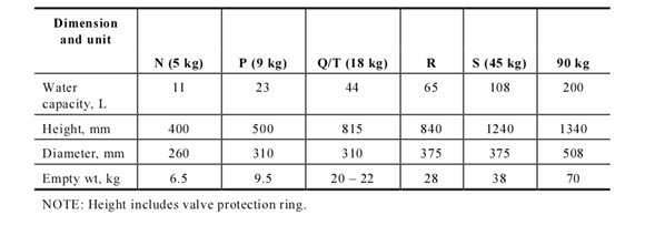 LPG Cylinders sizes table image